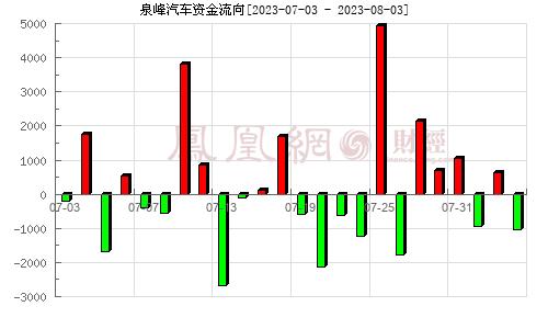 N泉峰(603982)资金流向分析图