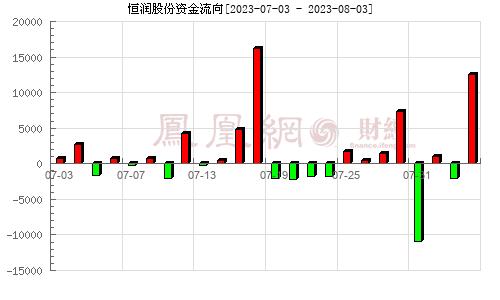 恒潤股份(603985)資金流向分析圖