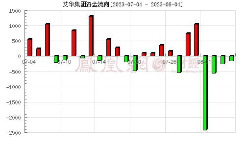 艾华集团(603989)资金流向分析图