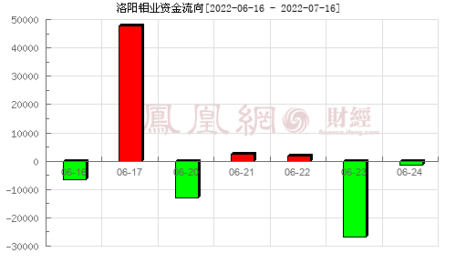 洛阳钼业(603993)资金流向分析图