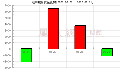 继峰股份(603997)资金流向分析图
