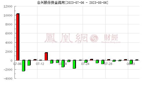 合兴股份(605005)资金流向分析图
