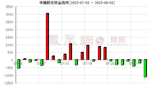 华康股份(605077)资金流向分析图