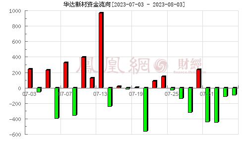 华达新材(605158)资金流向分析图
