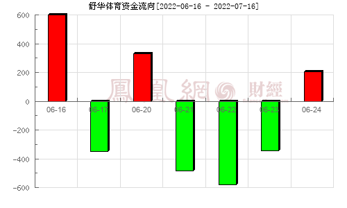 舒华体育(605299)资金流向分析图