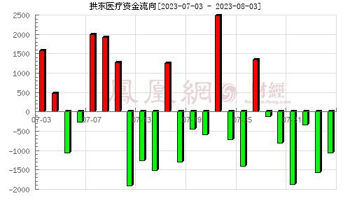 拱东医疗(605369)资金流向分析图