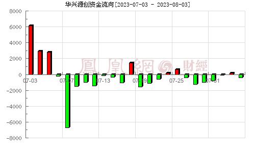 华兴源创(688001)资金流向分析图