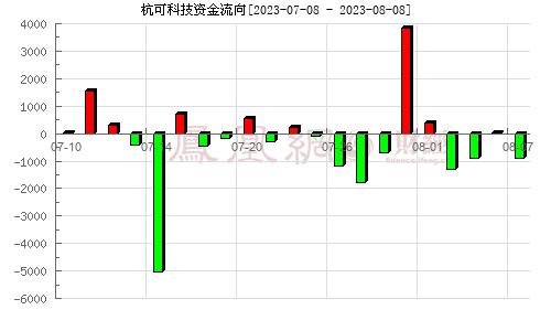 杭可科技(688006)资金流向分析图