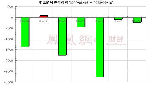 中��通�(688009)�Y金流向分析�D