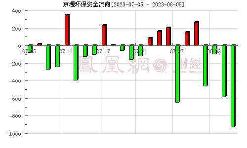 京源环保(688096)资金流向分析图