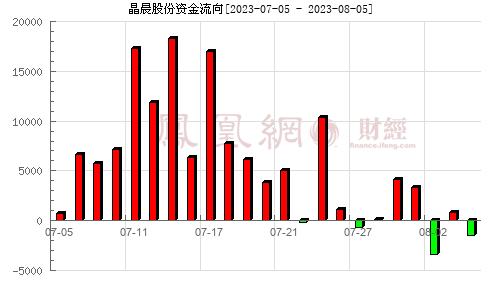 晶晨股份(688099)资金流向分析图