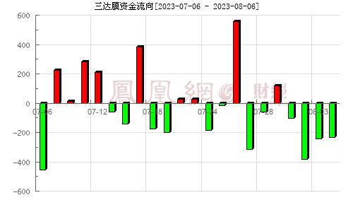 三达膜(688101)资金流向分析图