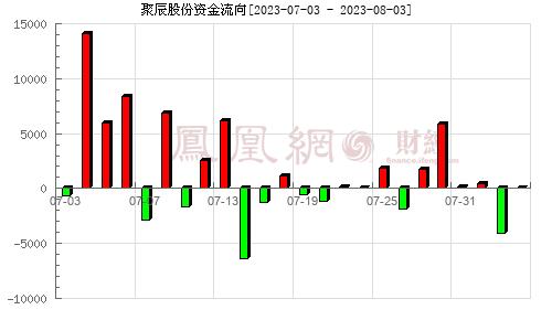 聚辰股份(688123)资金流向分析图