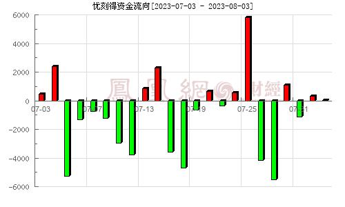 (688158)资金流向分析图