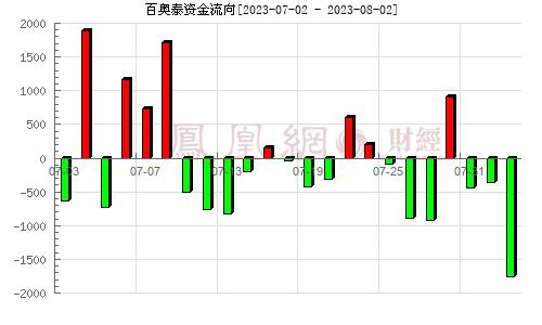百�W泰(688177)�Y金流向分析�D