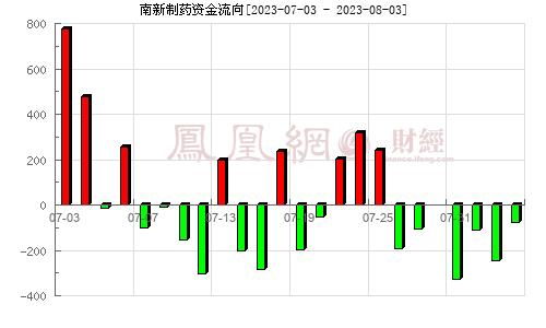 (688189)资金流向分析图