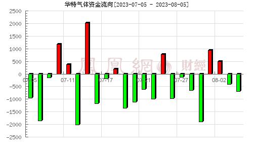 华特气体(688268)资金流向分析图