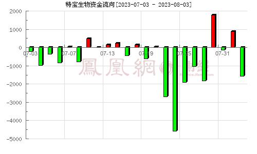 (688278)资金流向分析图