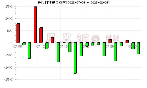 长阳科技(688299)资金流向分析图