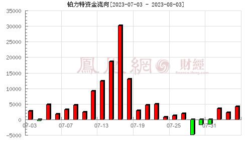 铂力特(688333)资金流向分析图