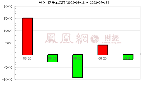 华熙生物(688363)资金流向分析图