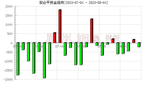 安必平(688393)资金流向分析图