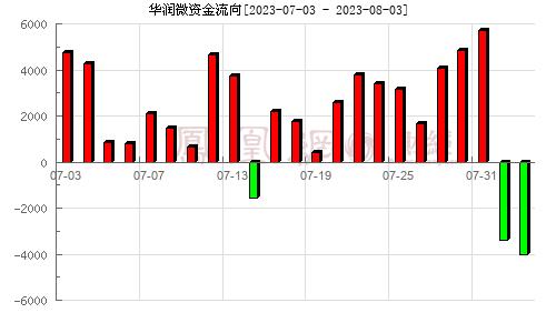华润微(688396)资金流向分析图