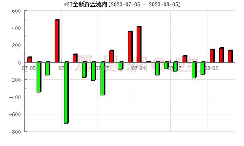全新好(000007)资金流向分析图