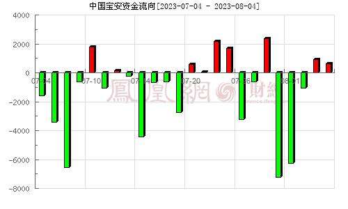 中国宝安(000009)资金流向分析图