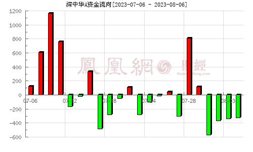 深中华A(000017)资金流向分析图