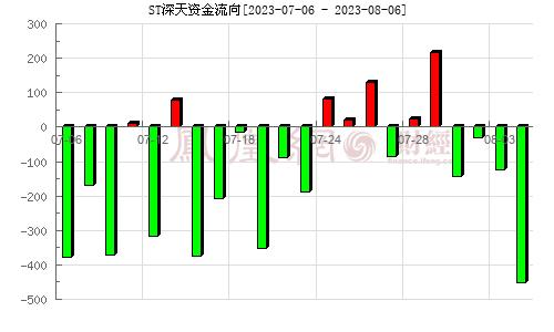 深天地A(000023)资金流向分析图