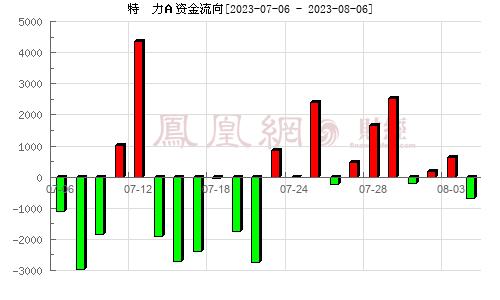 特  力A(000025)资金流向分析图