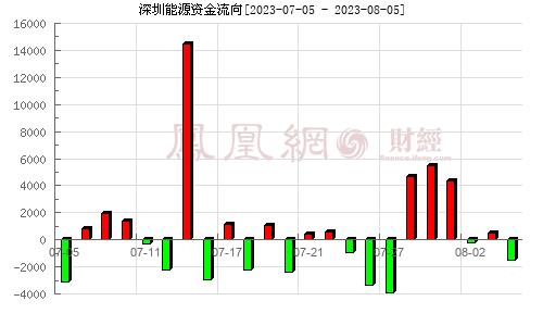 深圳能源(000027)资金流向分析图