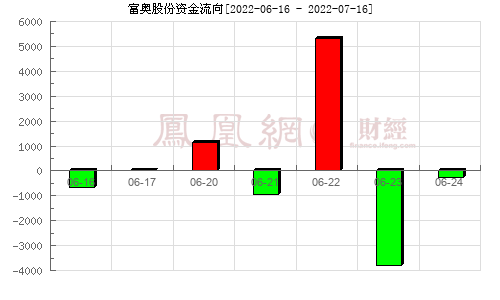 富奥股份(000030)资金流向分析图