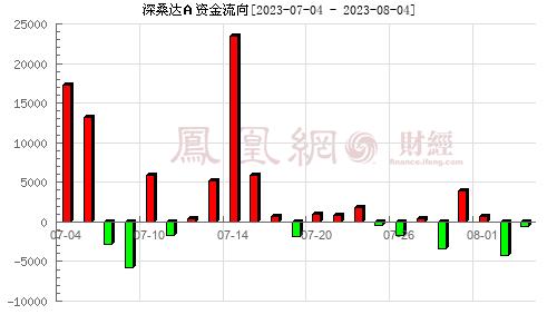 深桑达a(000032)资金流向分析图