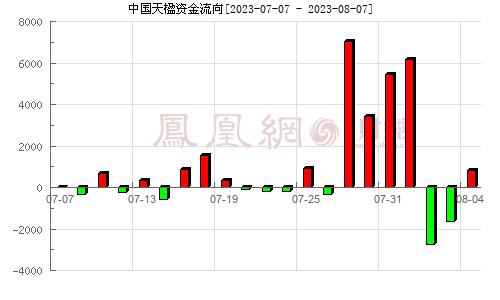 中国天楹(000035)资金流向分析图