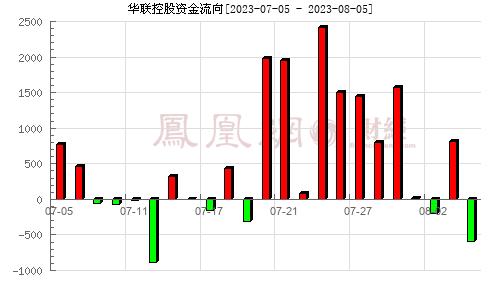 华联控股(000036)资金流向分析图