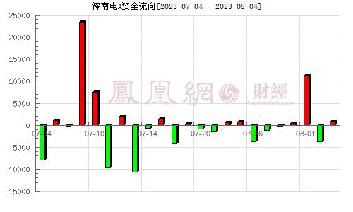 深南电A(000037)资金流向分析图
