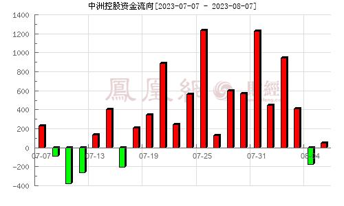 中洲控股(000042)资金流向分析图