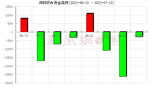 深纺织A(000045)资金流向分析图