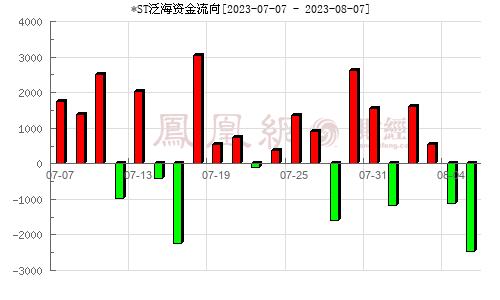 泛海控股(000046)资金流向分析图