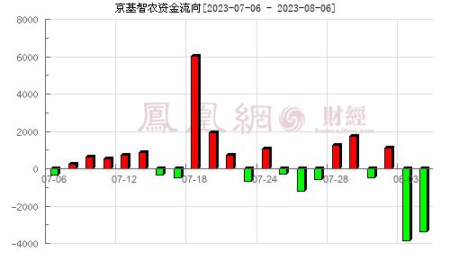 *ST康达(000048)资金流向分析图