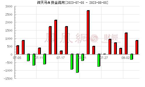 深天马A(000050)资金流向分析图