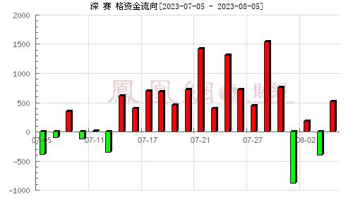 深 赛 格(000058)资金流向分析图