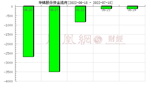 华锦股份(000059)资金流向分析图