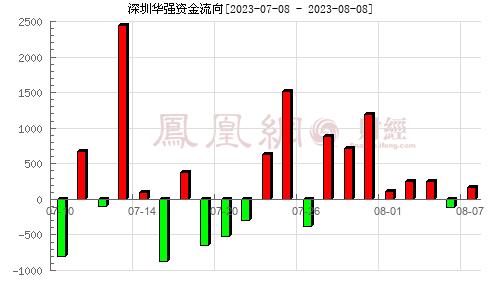 深圳华强(000062)资金流向分析图