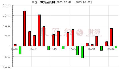 中国长城(000066)资金流向分析图