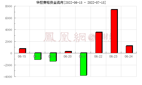 华控赛格(000068)资金流向分析图