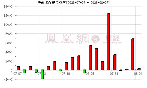 华侨城A(000069)资金流向分析图