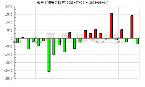 海王生物(000078)资金流向分析图